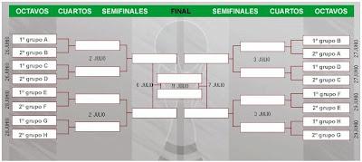 organigrama y mapa octavos de final, semifinales, cuartos de final y final del mundial