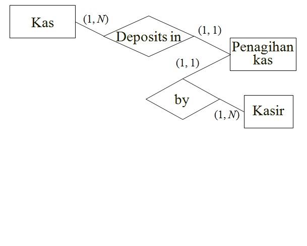 Uncategorized tyoo090291s blog laman 2 diagram rea siklus pendapatan untuk aoe ccuart Gallery