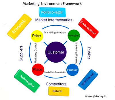essay on international marketing environment