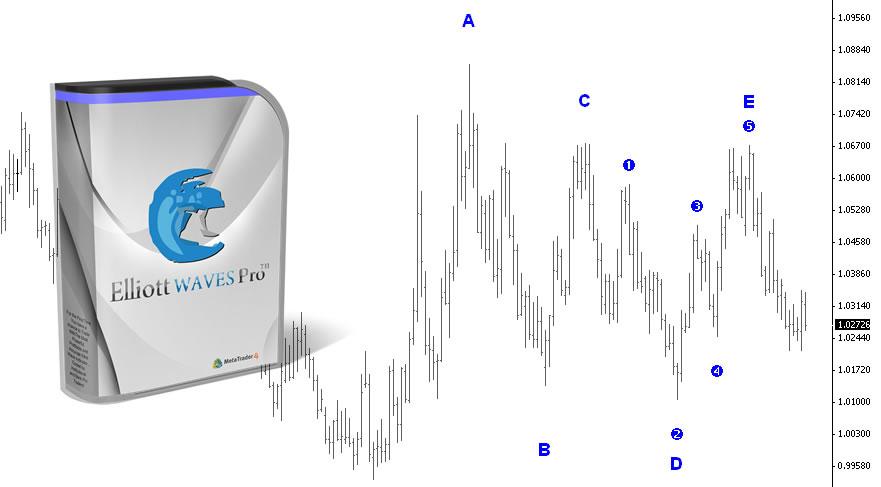 Forex elliott wave pdf