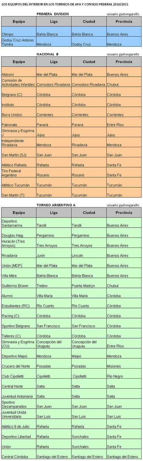 El torneo con mas equipos del mundo Fecha 1