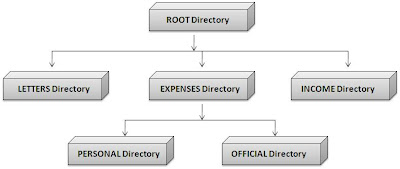 Root Directory and Subdirectories