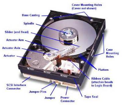 Hard Disk System