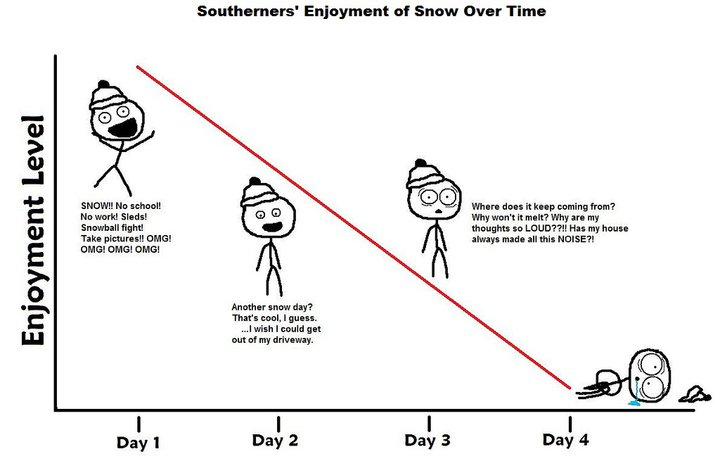 Southerners' Enjoyment Of Snow Over Time - Enjoyment Level
