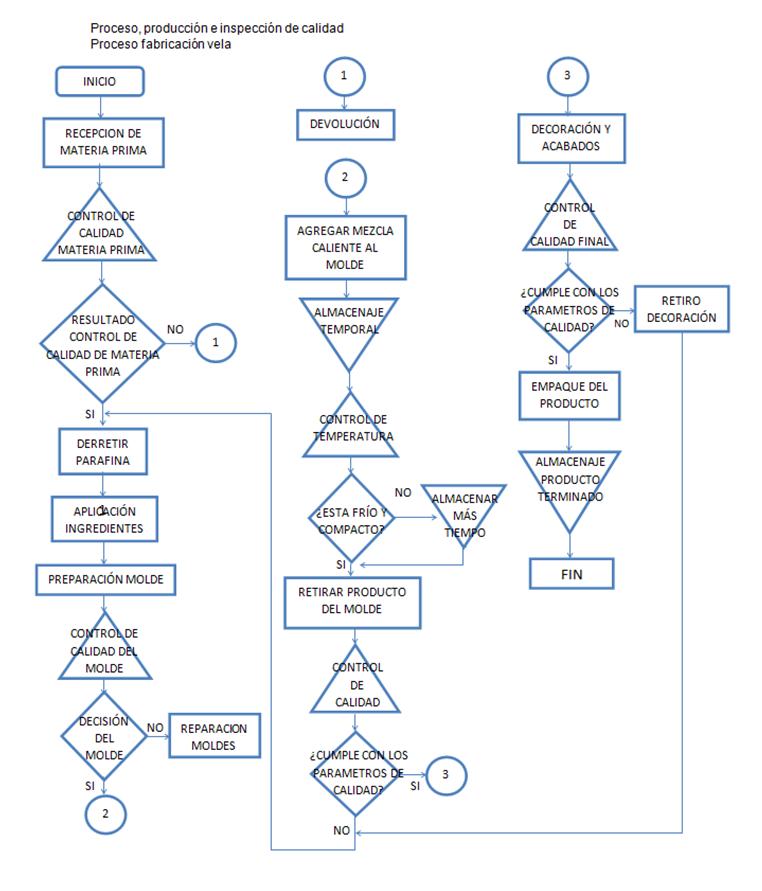 Sagittarius candles control de calidad diagrama de flujo control de calidad diagrama de flujo ccuart Images