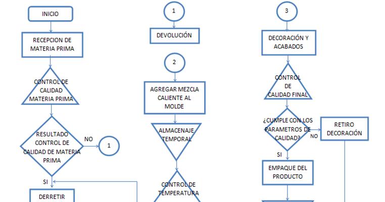 Sagittarius candles control de calidad diagrama de flujo ccuart Images