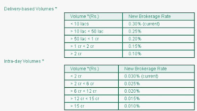 Trading brokerage rate