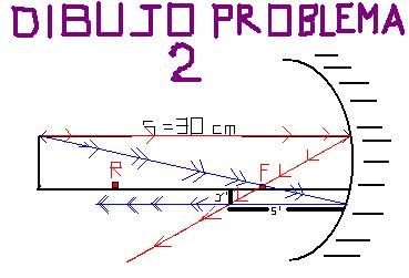 Grafica problema 2