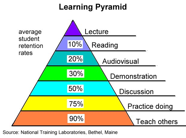 relationship between learning and memory essay