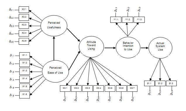 Niswah muliati and the world analisis data menggunakan partial b analisis regresi berganda dimaksudkan untuk melihat pengaruh langsung antar konstruk berdasarkan hipotesis yang telah diungkapkan dan model persamaan ccuart Images