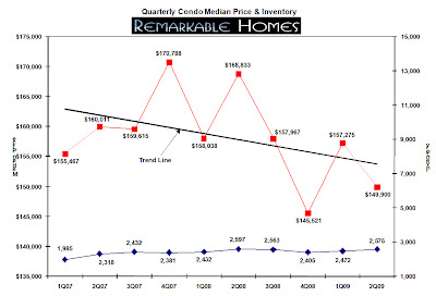 nashville condo price analysis graph