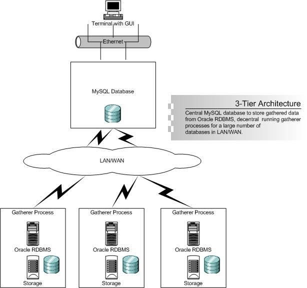 Technology 3 tier architecture for Architecture 2 tiers