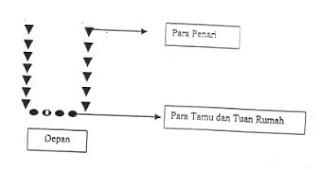Pola Lantai III