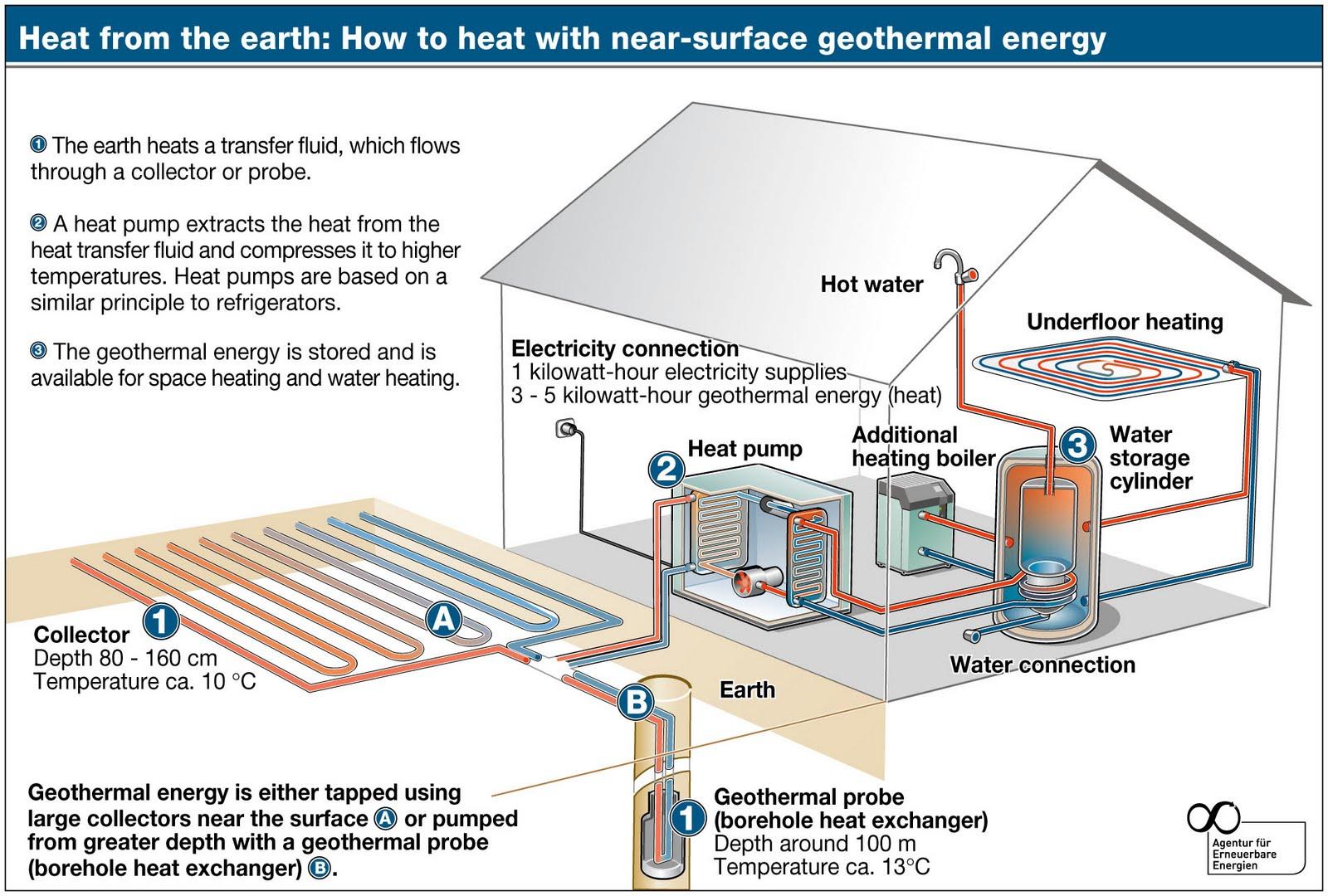 Geothermal Energy 8