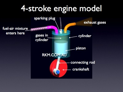 4 Stroke Diesel Engine Animation http://motorcyclepictures.faqih.net/motorbike/2-stroke-diesel-engine-animation