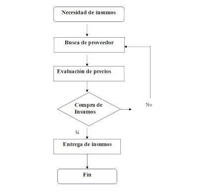 Diagrama de flujo sobre el proceso de compras illustration of upc 2010 grupo 3 rh upcg3 blogspot com diagrama de flujo del proceso del departamento de compras diagrama de flujo del proceso de compras de bimbo ccuart Image collections