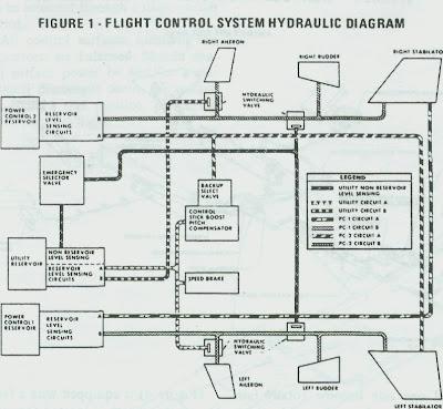 Control de vuelo hidro-mecánico del F-15