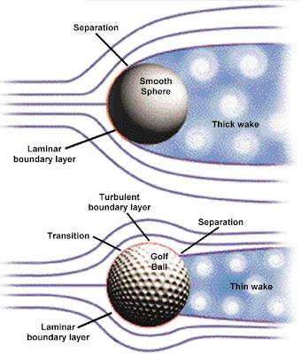 efecto de los agujeros de una pelota de golf