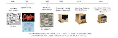 Evolución de la tecnología de guiado inercial. Crossbow Techonology, Inc.