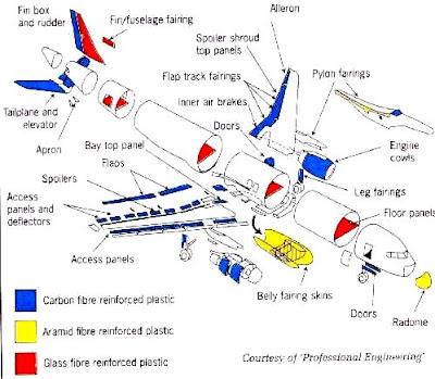 Distribución típica de materiales compuestos en un avión de transporte de psasajeros
