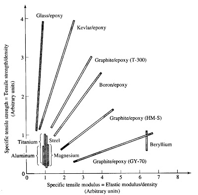 Comparativa de propiedades mecánicas de distintos materiales