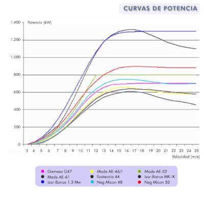 Curvas de potencia de distintos modelos de aerogeneradores