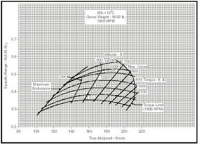 Gráficas de alcance específico para vuelo a distintas altitudes