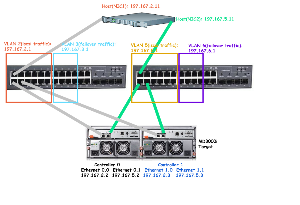 configuring iscsi san with powerconnect 5424 and 5448 digital rh digitallibraryworld com dell mxl switch configuration guide dell switch n3024 configuration guide