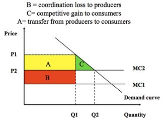 Consumer Surplus Perfect Competition Is in Area