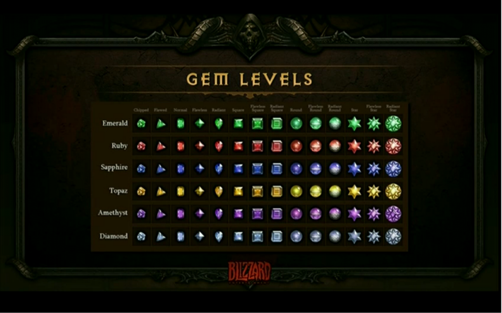 Diablo 3 Gem Levels