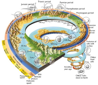 geological time scale 2009. different than geological,