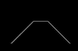 Short Strangle Chart