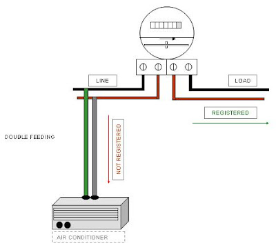Harry Potter's wand additionally Watt Meter Wiring Diagram Of furthermore Alternator Wiring Diagrams moreover 4 Wire Mobile Home Wiring Diagram besides 422282902532919168. on electric meter box connection