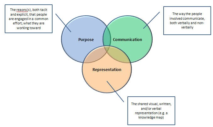 essay picture representation theory verbal visual Mellotvcom.