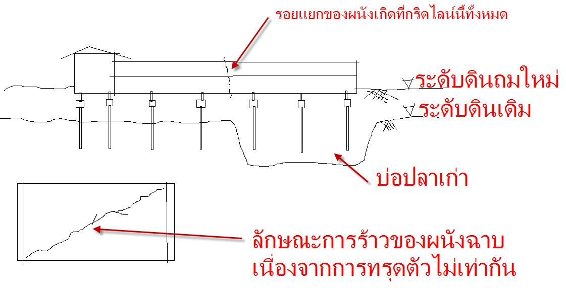 การก่อสร้างอาคารบนบ่อปลาเก่า อันตรายนะขอเตือน