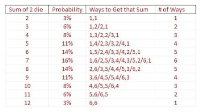 probability of rolling 2 dice chart of all sums allocation