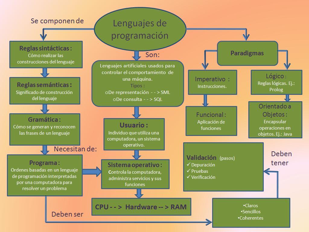 lenguaje ensamblador en visual: