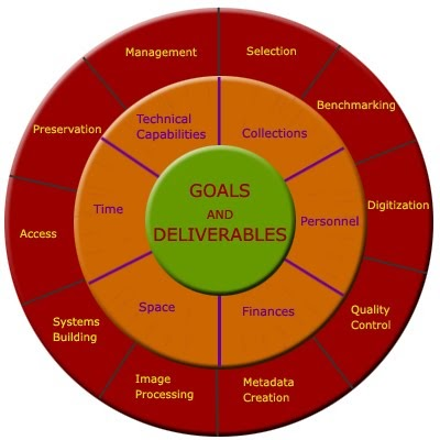 management and desirable personality traits
