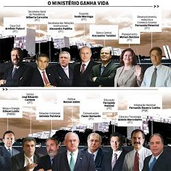 Ministério Dilma