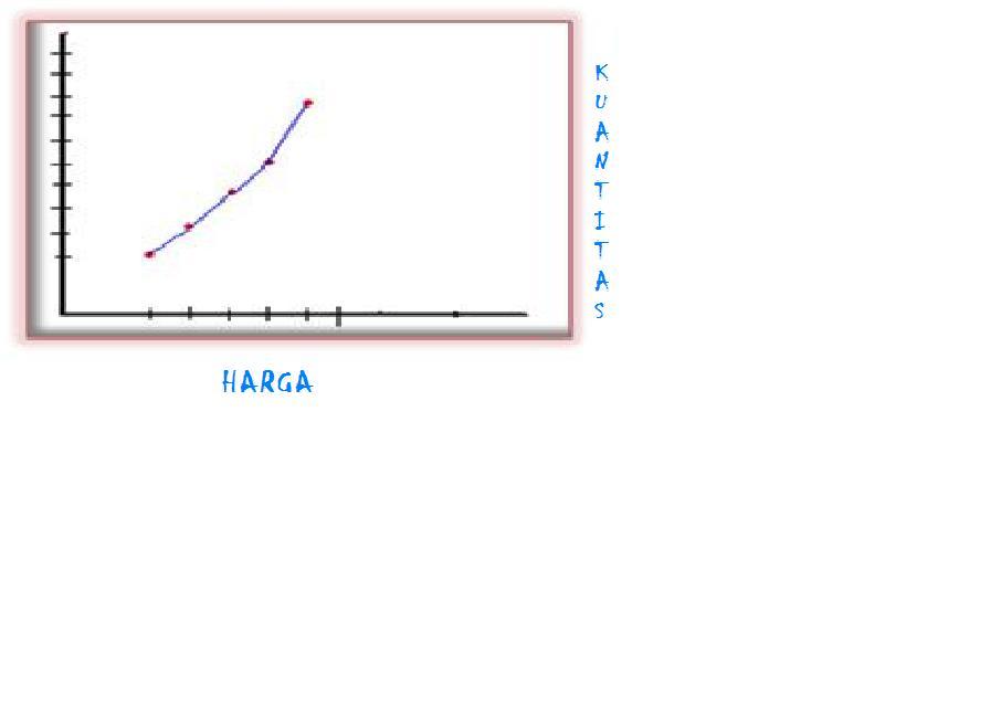 kurva+ 2 jpg aplikasi teori permintaan dan penawaran kurva penawaran