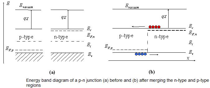 Flatband Diagram Of Pn Junctions Electronics World