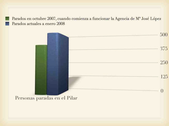 [Grafica+parados+desde+Agencia]