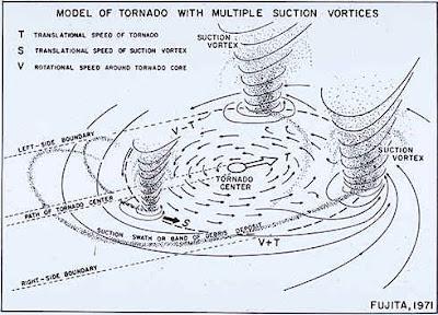 multiple vortex tornado diagram | Diarra