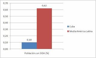 Cuba, superpotencia socioeconomica. 005