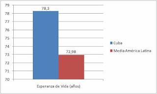 Cuba, superpotencia socioeconomica. 010