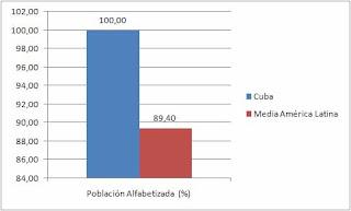 Cuba, superpotencia socioeconomica. 007