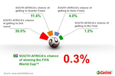 Pronostico Sudafrica Mundial Sudafrica 2010
