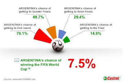 Pronostico Argentina Mundial Sudafrica 2010