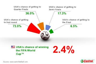 Pronostico Usa Mundial Sudafrica 2010