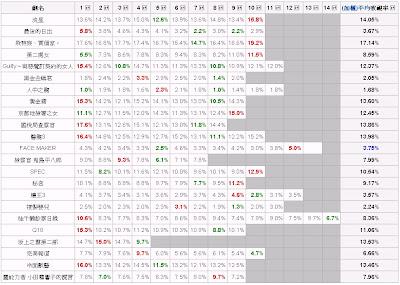 2010年秋季日劇全線收視結果